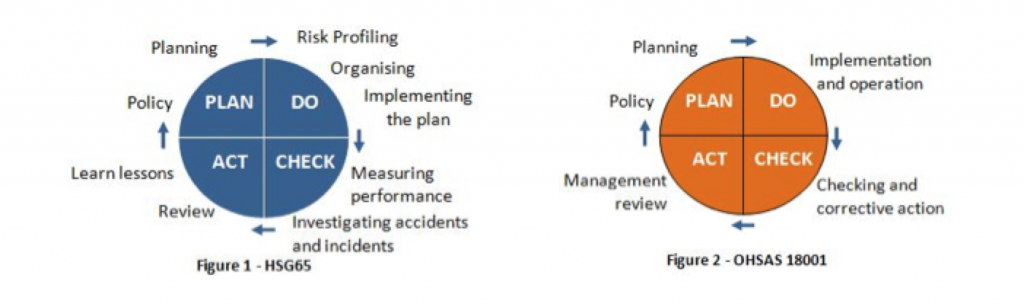 Health and Safety Management Planning