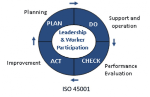 is iso 45001 the final standard for health and safety