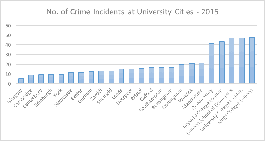 Crime incidents