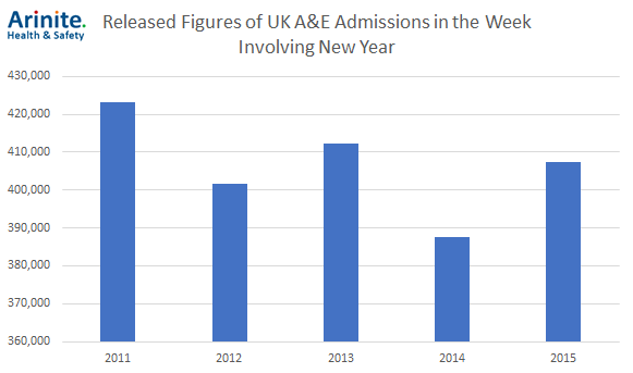 A&E Admissions over New Year