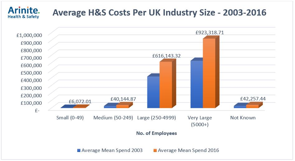 H&S graph costs