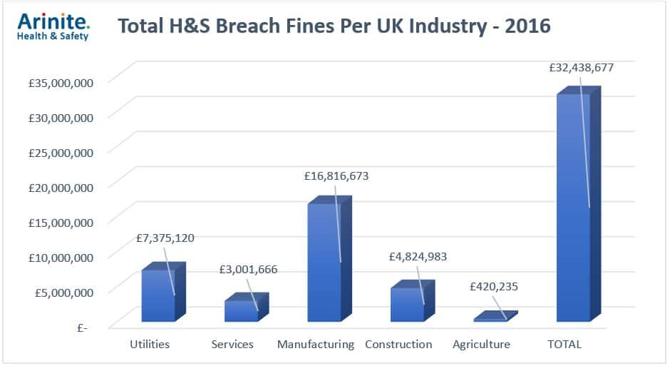 Cost Of Health Safety Compliance Vs Health Safety Fines