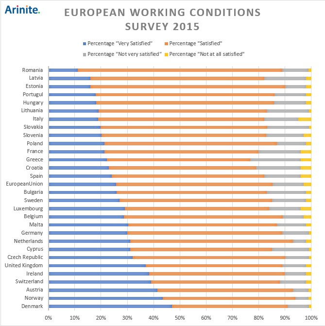 european working conditions