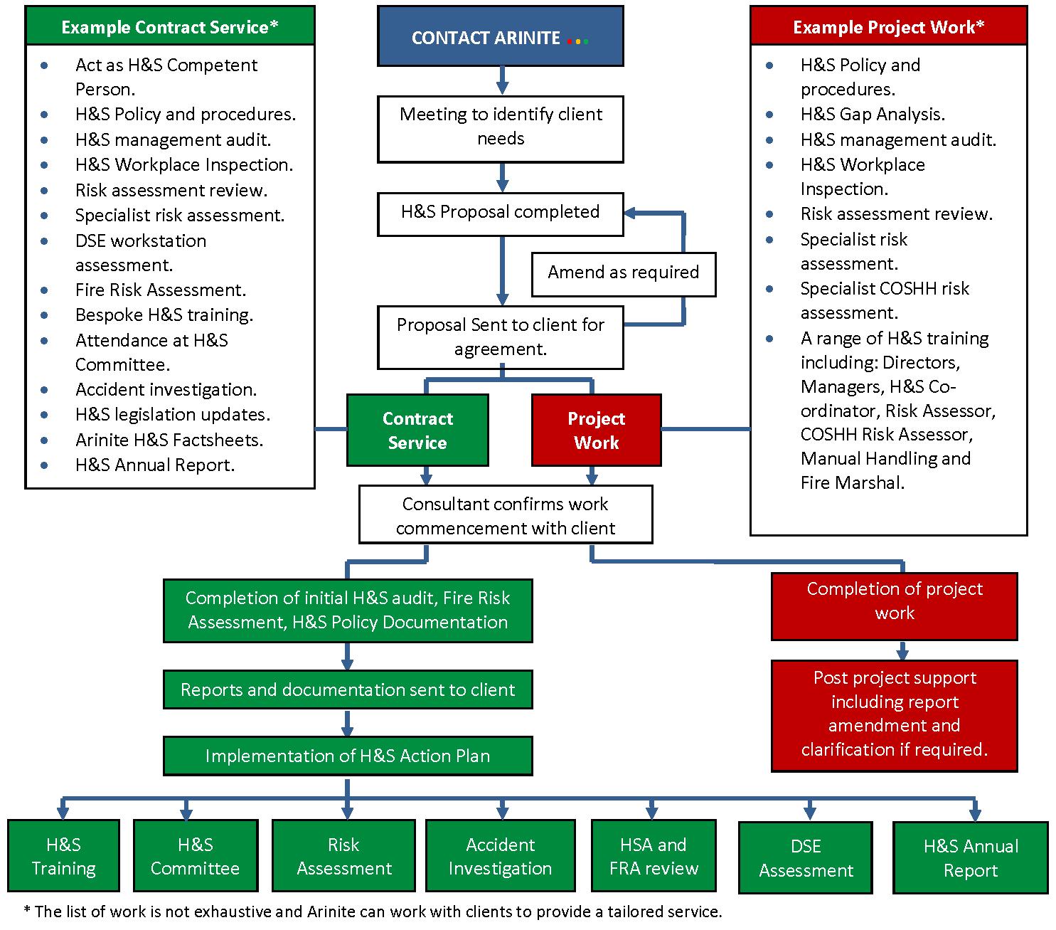 arinite service summary