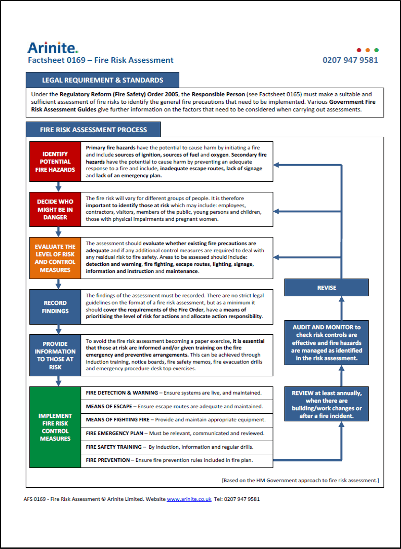 fire risk assessment thesis The following year, epa published risk assessment and management: framework for decision making (usepa, 1984), which emphasizes making the risk assessment process transparent, describing the assessment's strengths and weaknesses more fully, and providing plausible alternatives within the assessment.