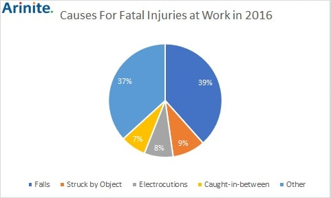 =Causes for fatal injuries at work in 2017