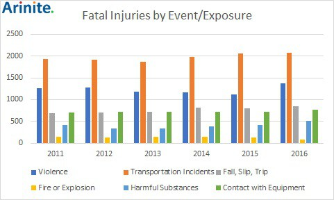 =fatal injuries by event/exposure